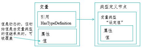 类型定义节点
