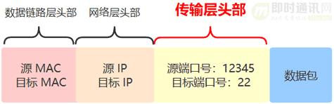 网络编程入门从未如此简单(二):假如你来设计TCP协议,会怎么做?_2-3.png