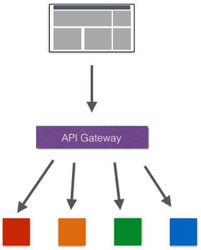 基于SpringBoot SpringCloud的分布式架构体系插图(8)