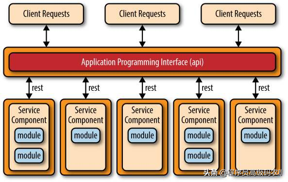 大型电商平台设计实例:创建REST API、WebUI微服务