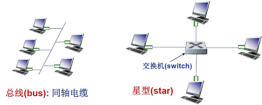 总线(bus): 同轴电缆&&星型(star)