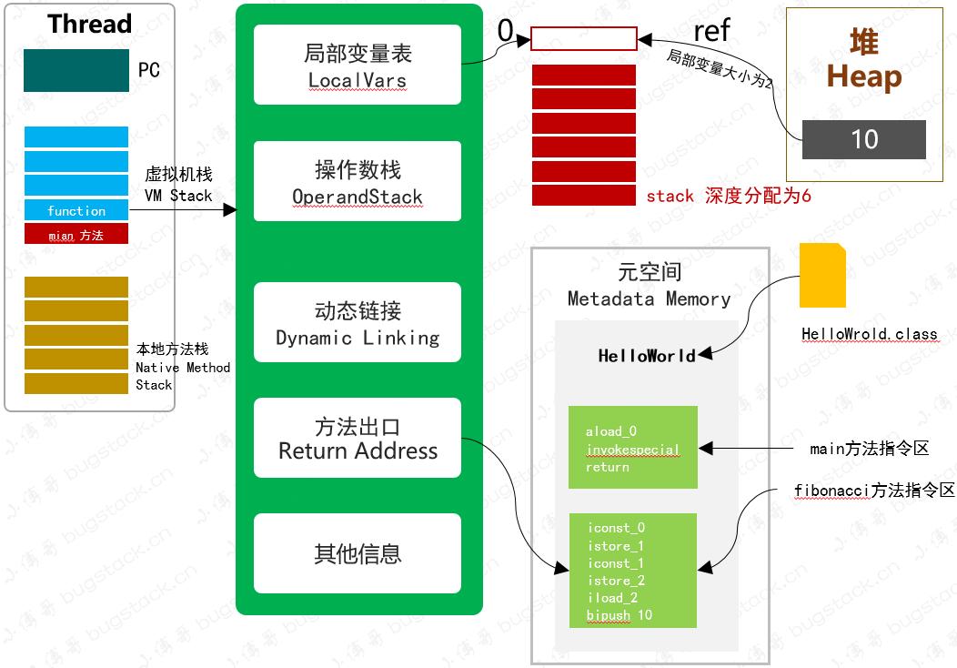 图 25-3 斐波那契数列在虚拟机栈中的执行过程