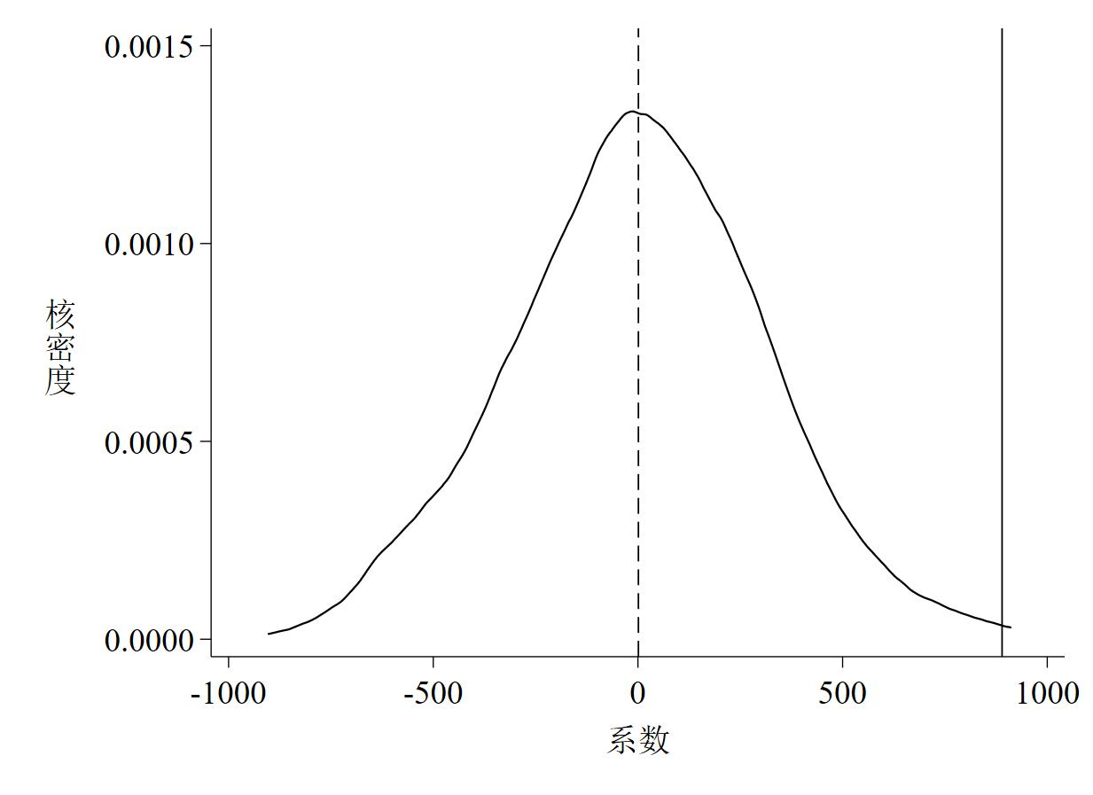 图 1 系数的核密度估计图(截面数据)