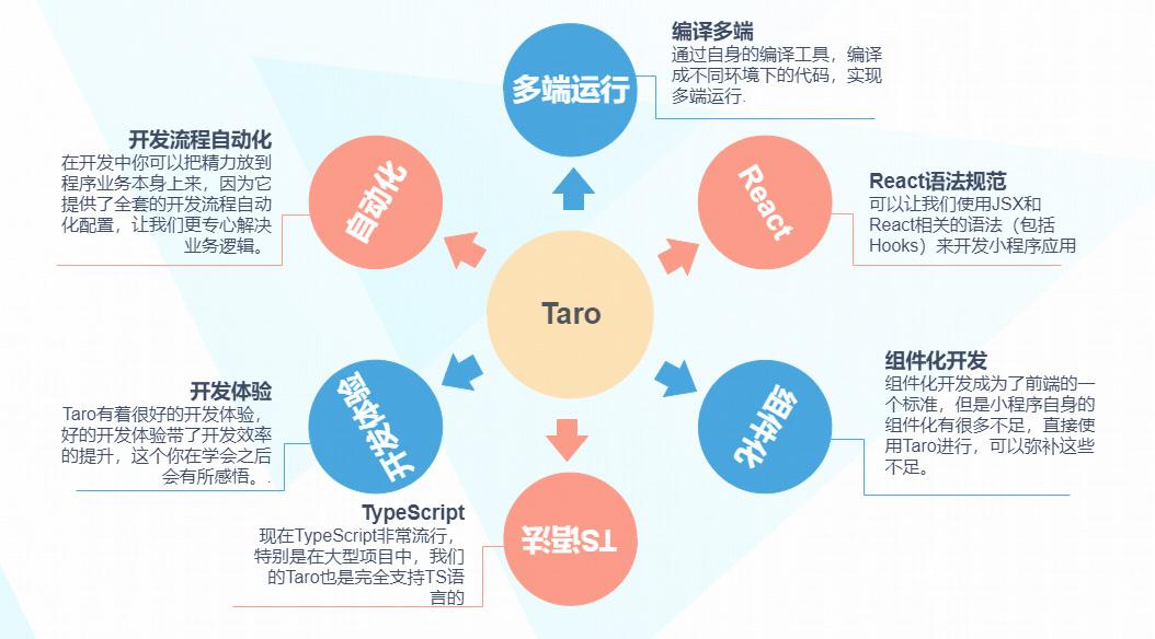 Taro优点
