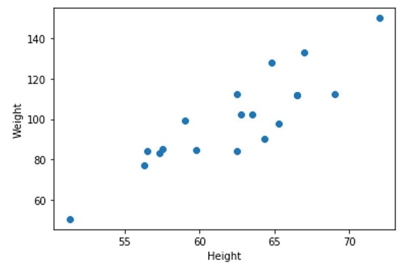图6 变量Height和Weight的散点图
