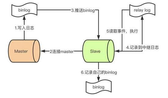MySQL中的binlog和relay-log结构完全详解