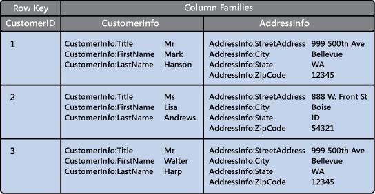 列系列数据库的示例