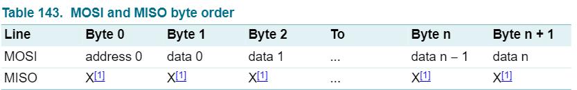 写入数据的数据帧格式
