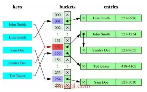 Common database interview questions, data index, B+ tree index and hash index, advantages and disadvantages of Hash index, usage scenarios of My ISAM and In no DB