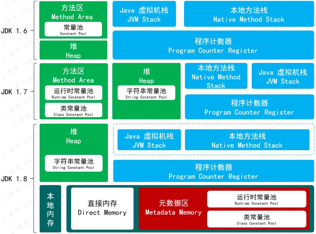 图 25-1  JDK1.6、JDK1.7、JDK1.8,内存模型演变