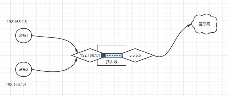 NAT网络模型