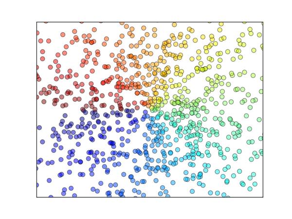d862fc9f32b477fdd7c3bdd24e7977c9 - Matplotlib scatter 散点图
