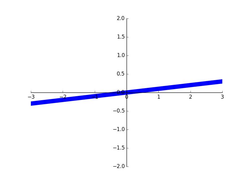 d8ac6ea536623e07754512ccbfe52143 - matplotlib tick能见度
