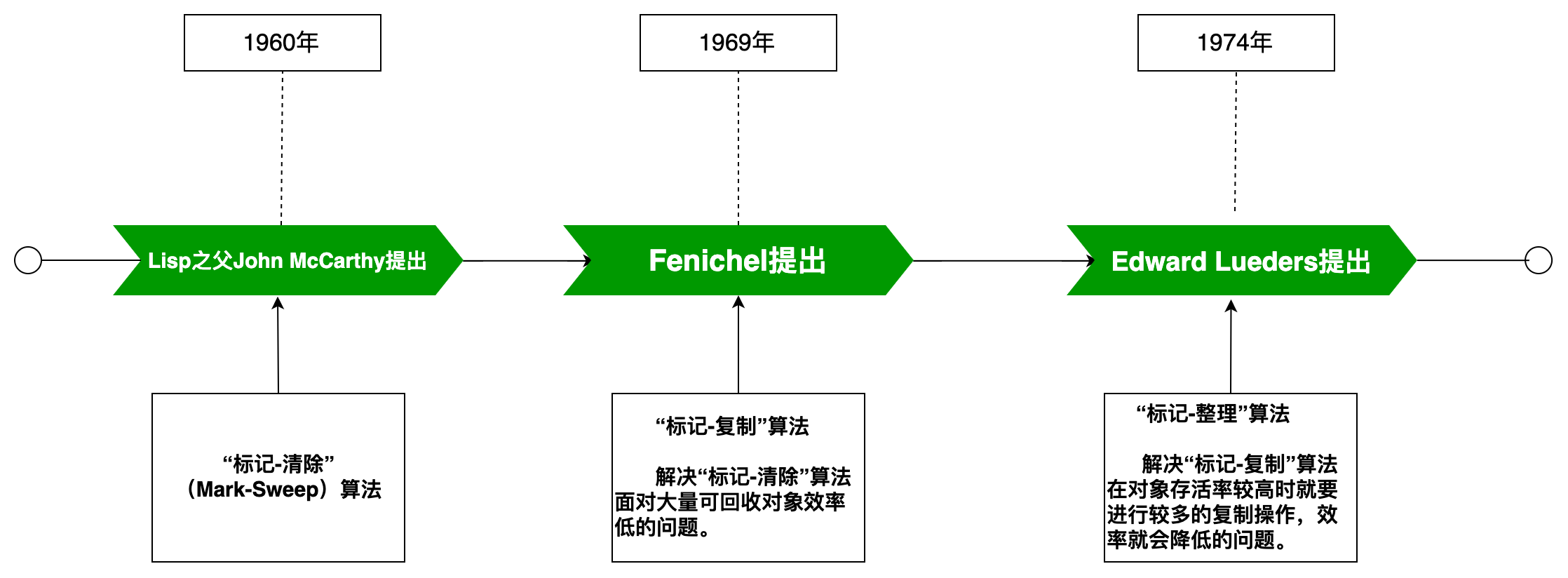 GC算法发展史-时间轴图 (1).png