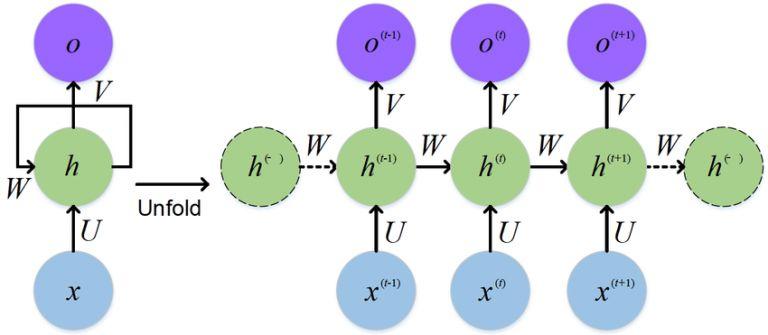图2:循环神经网络展开图