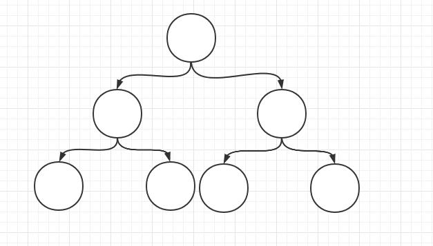 二叉树结构
