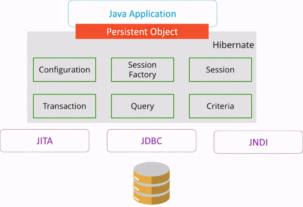 大厂常见Java面试题:Hibernate