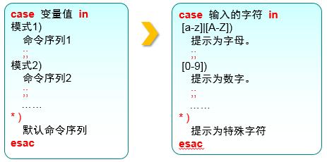 第4章 Vim编辑器与Shell命令脚本。第4章 Vim编辑器与Shell命令脚本。