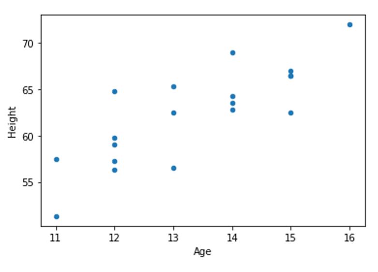 图5 变量Age和Height的散点图
