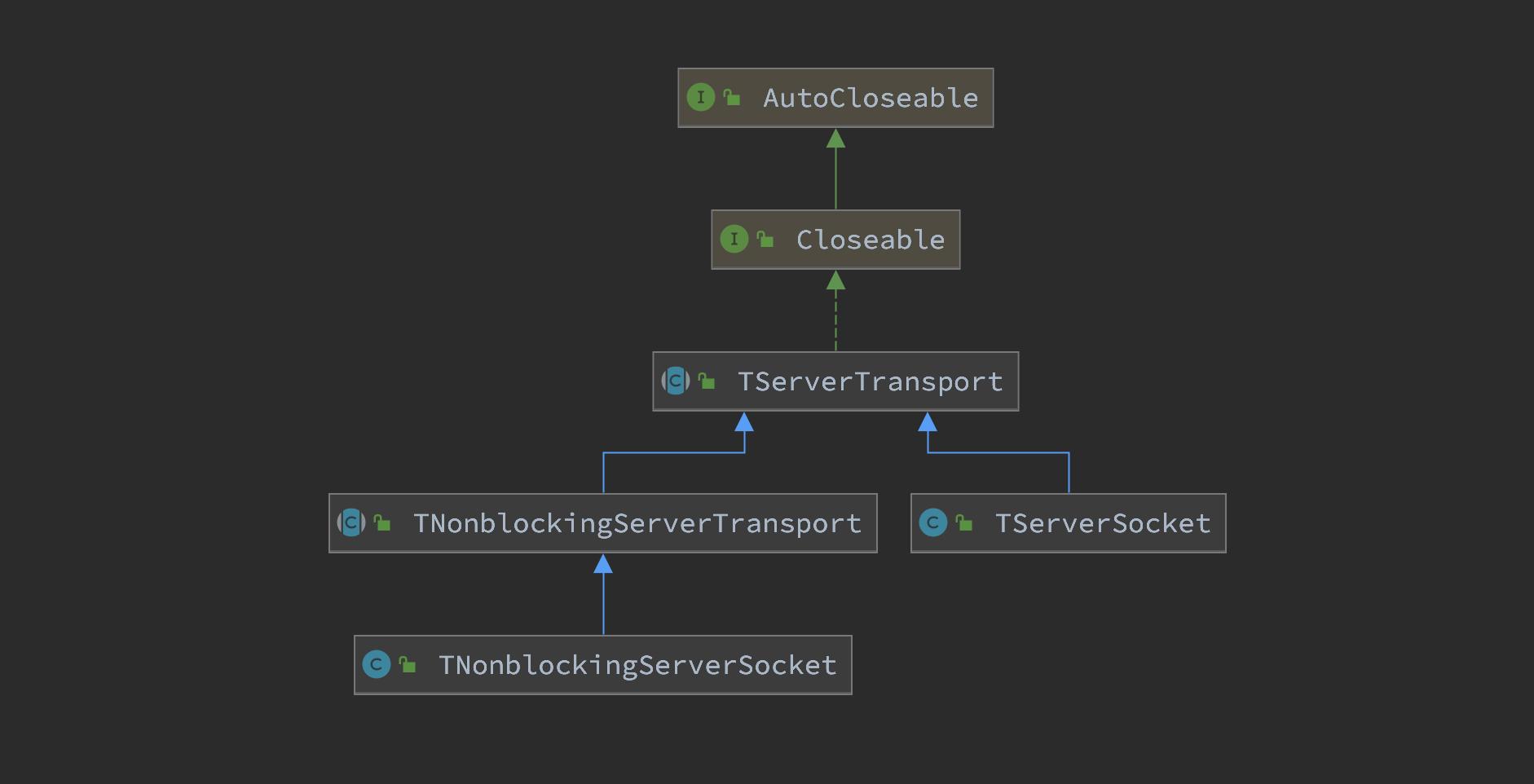 thrift-java-source-class-server-transport.png