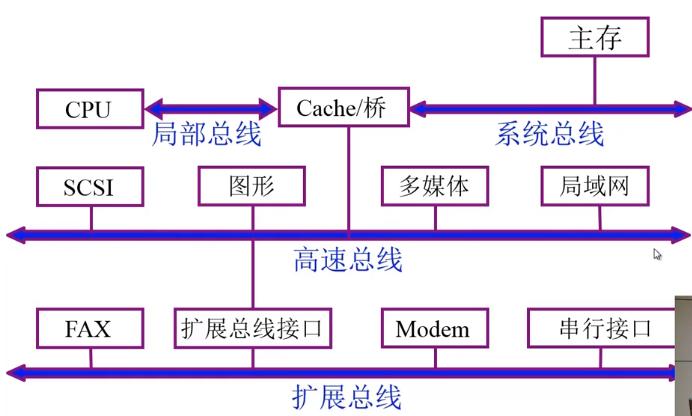 四总线结构