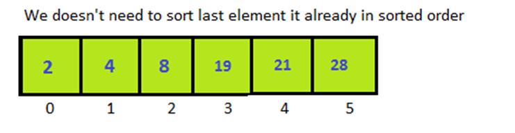 Python Selection Sort 6
