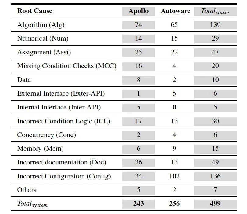 轩辕实验室 |自动驾驶系统安全隐患分析