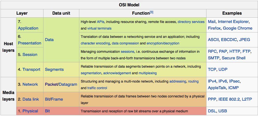 详解负载神器 LVS、Nginx及HAProxy工作原理插图(2)