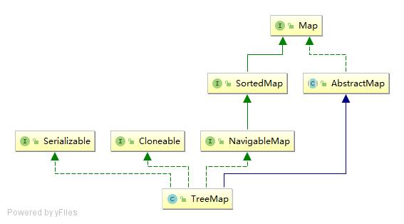 TreeMap结构图