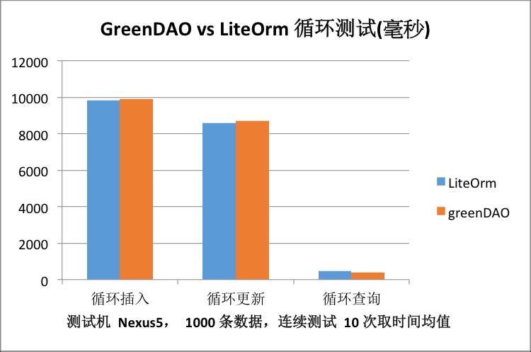 greenDAO vs LiteOrm 循环测试