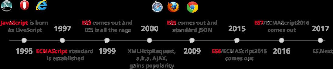 JavaScript 发展史
