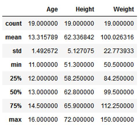 图2 变量的均值
