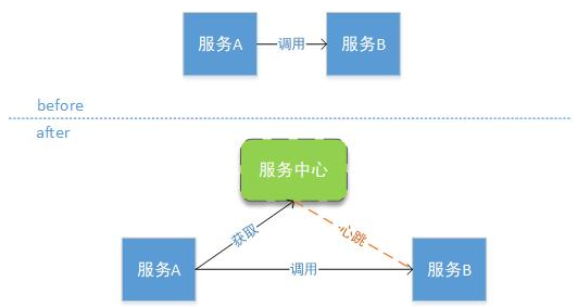 基于SpringBoot SpringCloud的分布式架构体系插图(4)