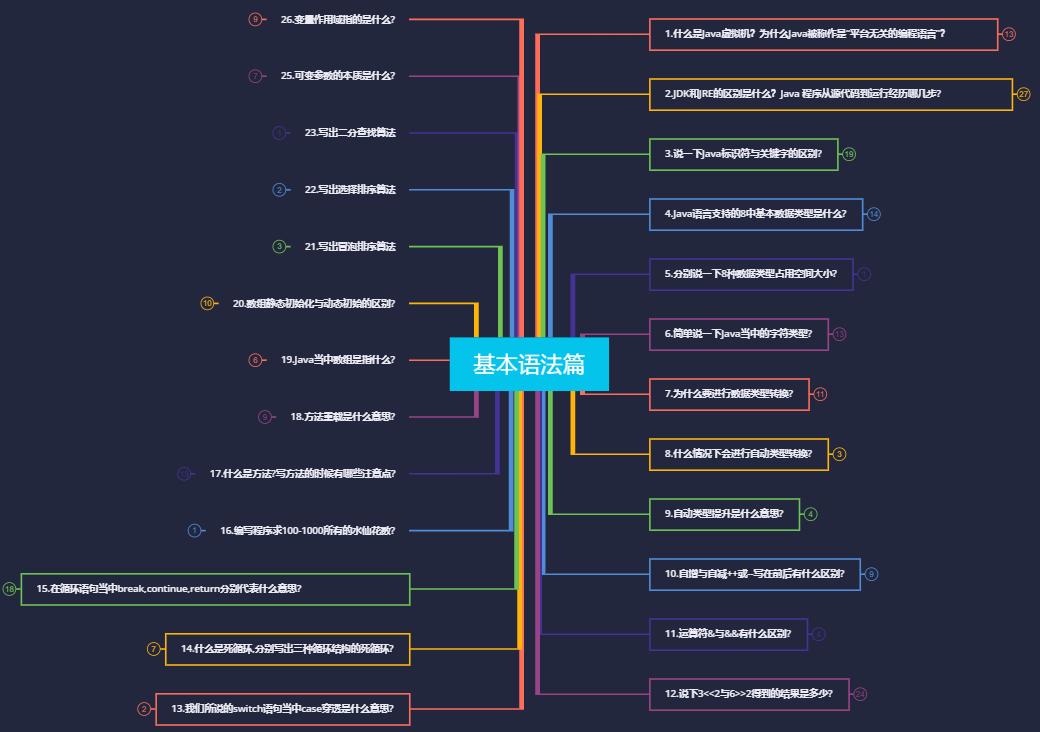 Java复习面试指南:17-什么是方法?写方法的时候有哪些注意点?