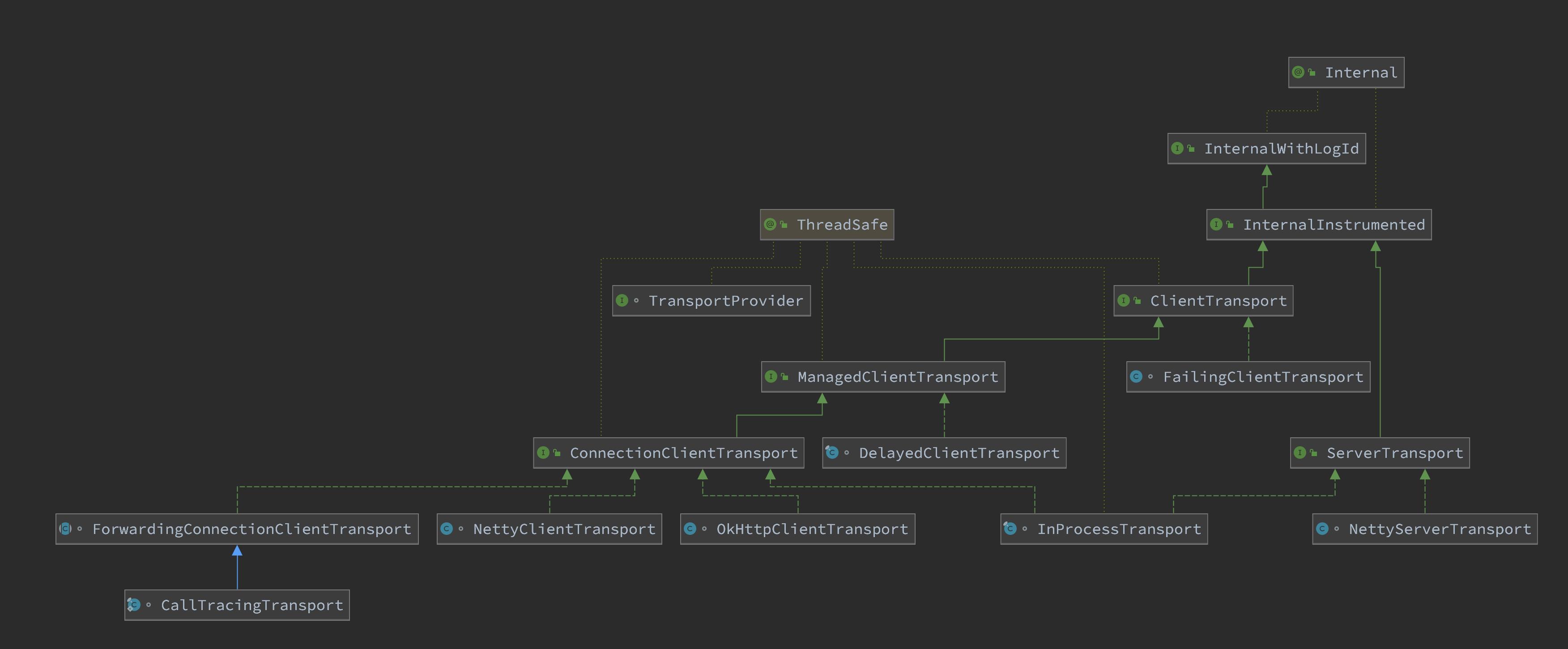 grpc-source-code-transport-classes-diagram.png