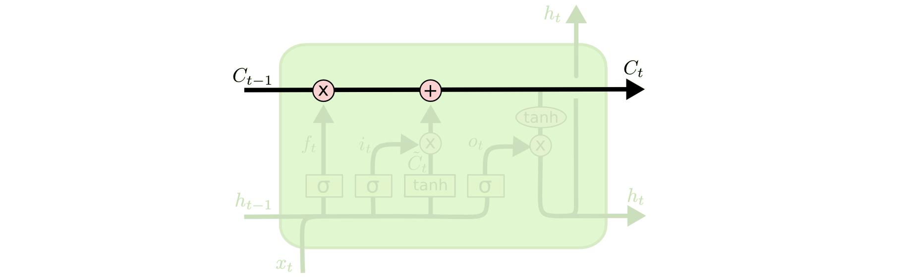 LSTM3-C-line