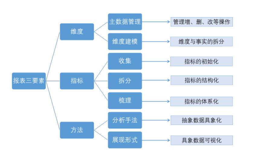 用几张图片教你,财务分析的平台、架构、指标体系、模型