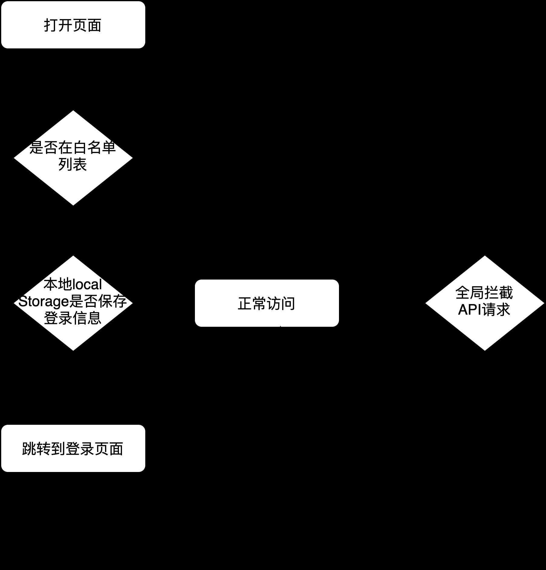 登录流程图