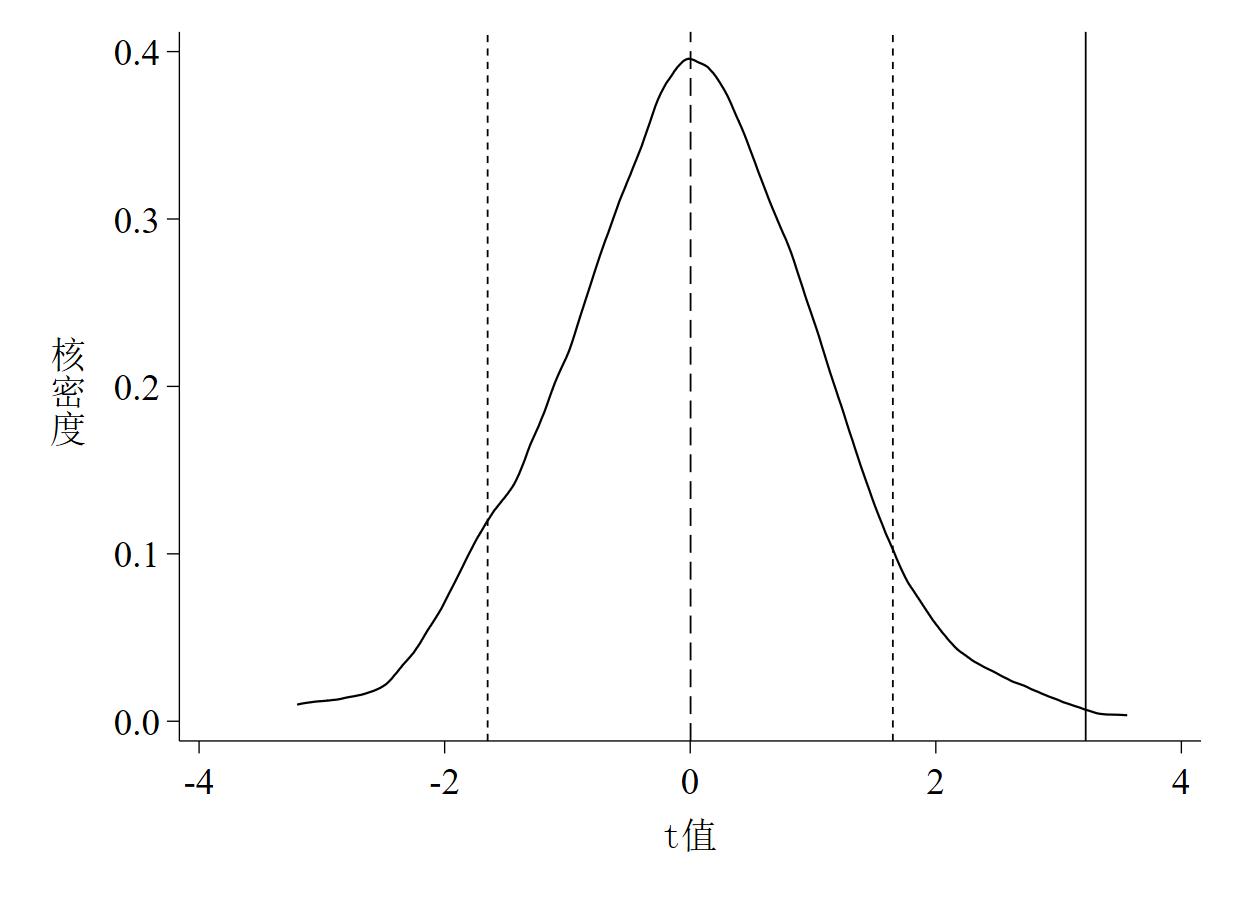 图 3 t值的核密度估计图(截面数据)