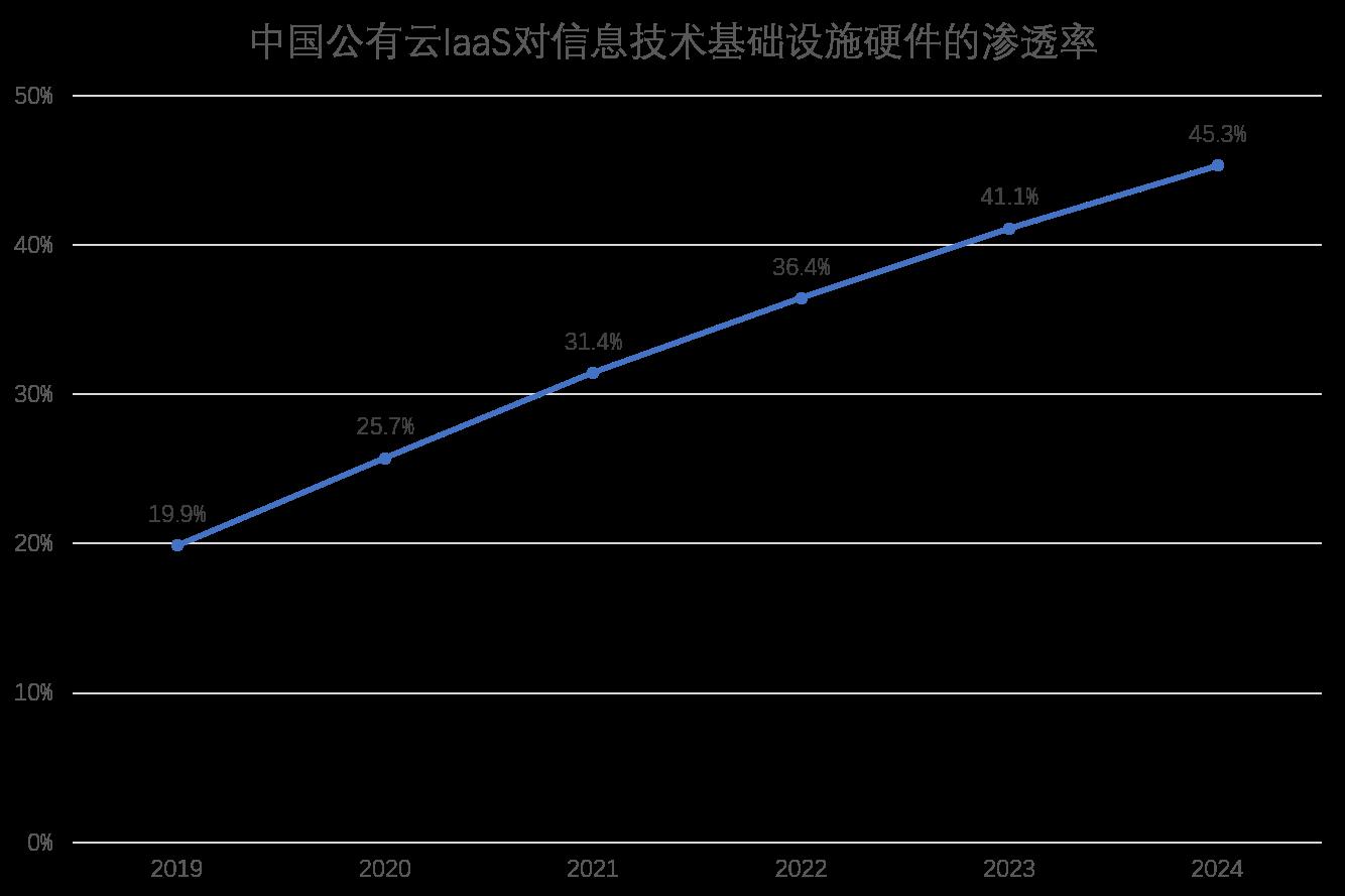 麻芃中美云计算图9.png