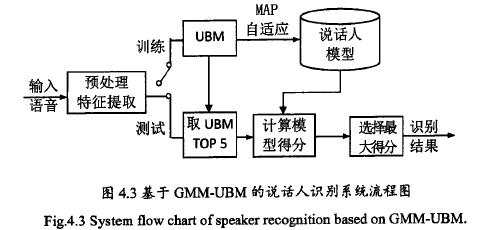 声纹识别技术的原理_通用技术作品