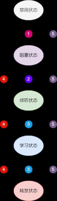STP端口状态机