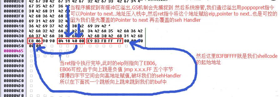 利用SEH异常处理机制绕过GS保护
