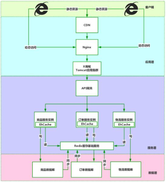 X 缓存多级缓存架构纵览