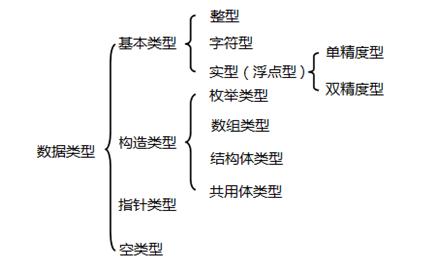 数据类型分类