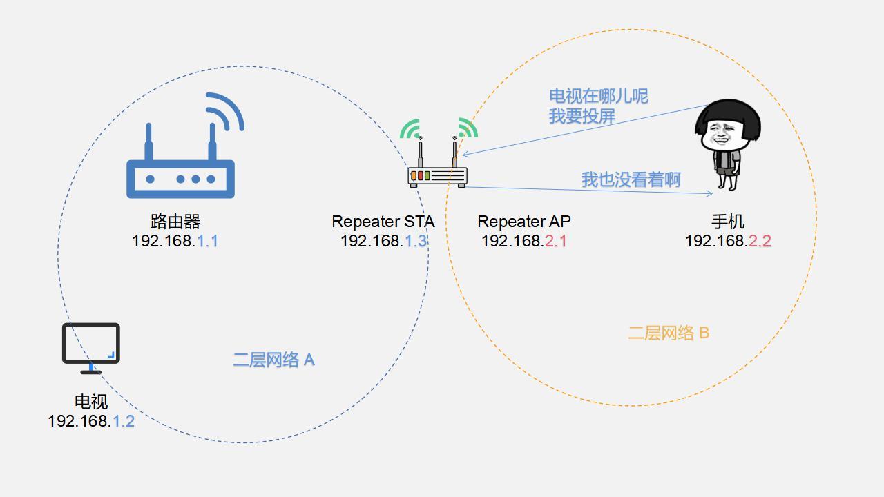 WIFI信号放大器的二层隔离