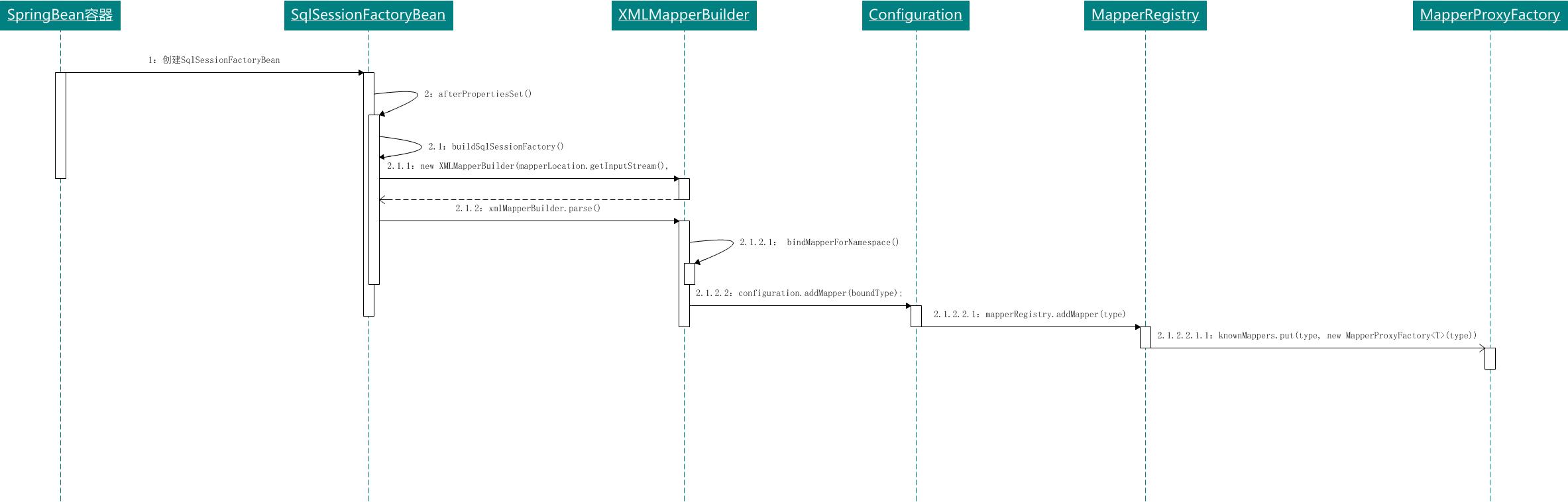 微信公众号:bugstack虫洞栈 & SqlSessionFactoryBean初始化流程