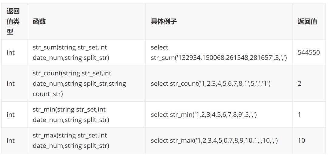 高效大数据开发之 bitmap 思想的应用