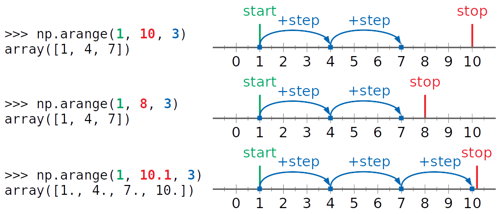 NumPy arange() in action