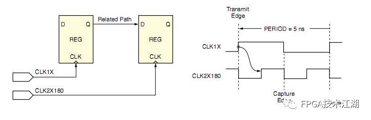图1‑6 通过两个不同的外部引脚进入FPGA的相关时钟